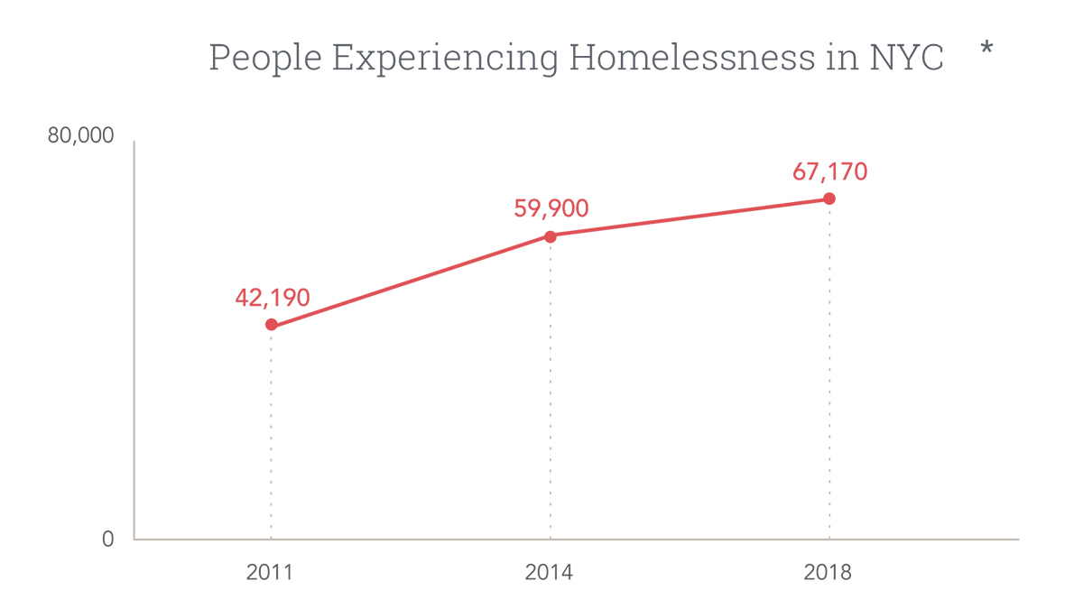People Experiencing Poverty Graph